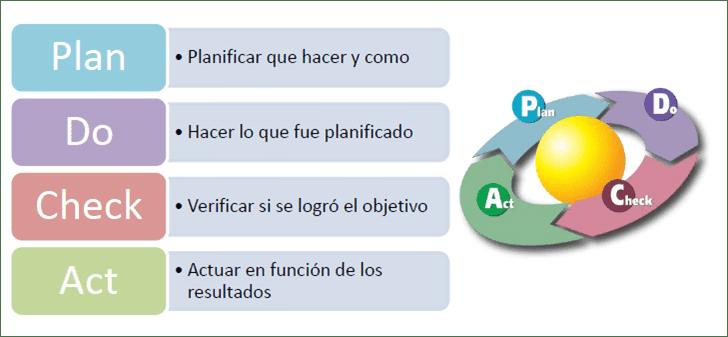 TCM - Gráfico PDCA ISO 9000