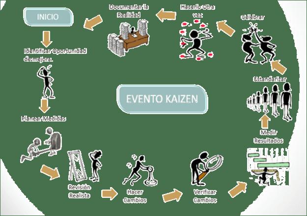 TCM - Método Kaizen